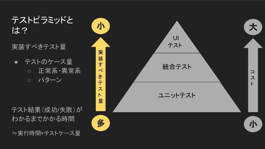 ユニットテスト 統合テスト テストピラミッドと は? 実装すべきテスト量 ● テストのケース量...