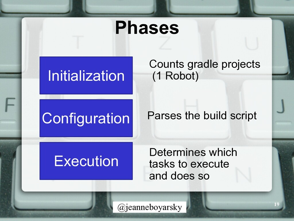 @jeanneboyarsky Phases 19 Initialization Counts...
