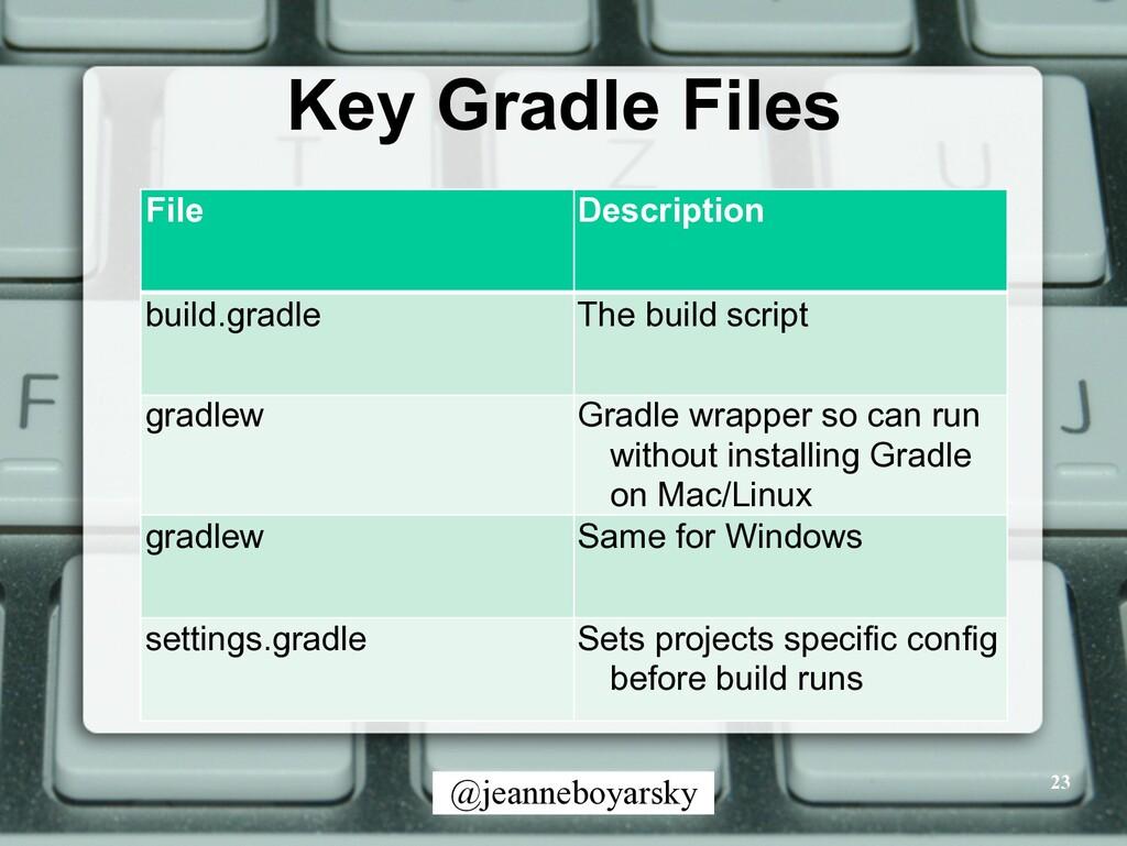 @jeanneboyarsky Key Gradle Files 23 File Descri...