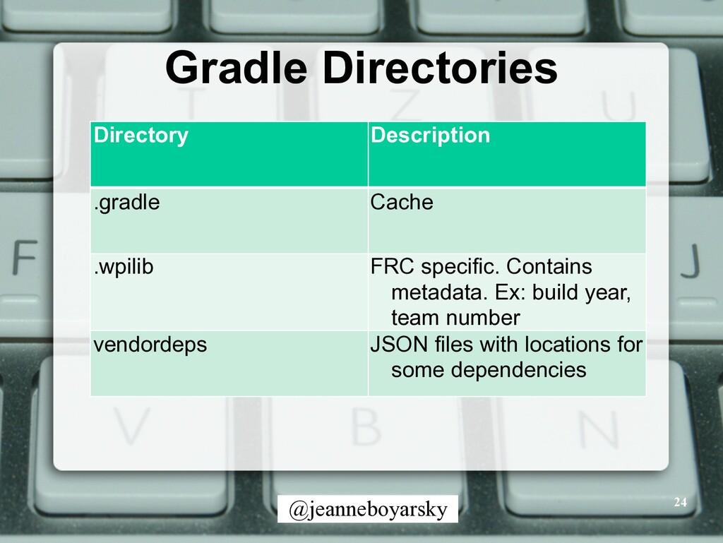 @jeanneboyarsky Gradle Directories 24 Directory...