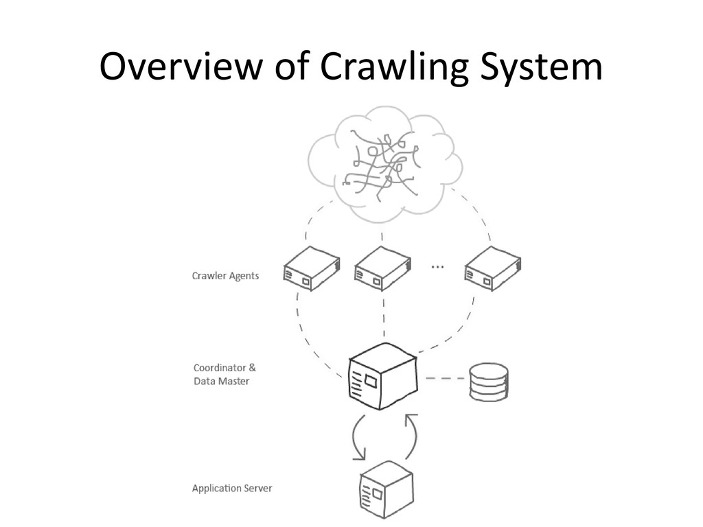 Overview of Crawling System