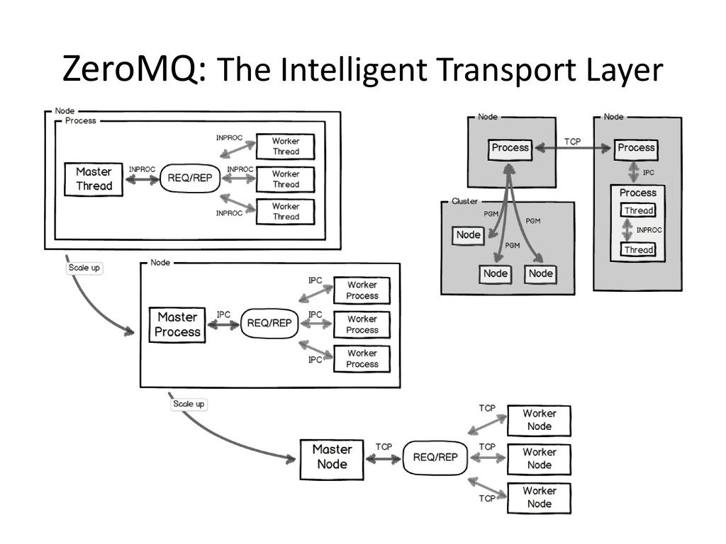 ZeroMQ: The Intelligent Transport Layer