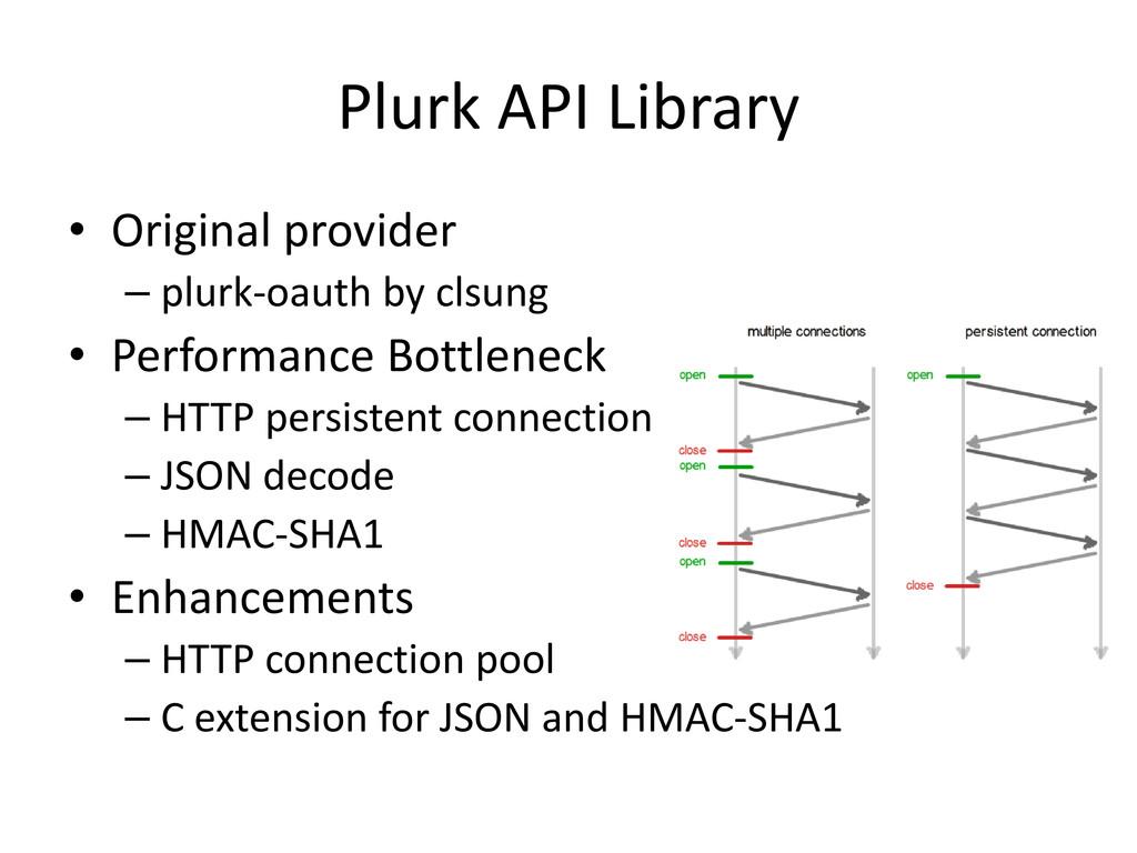 Plurk API Library • Original provider – plurk-o...