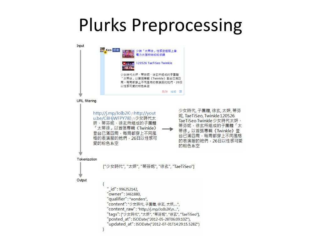 Plurks Preprocessing
