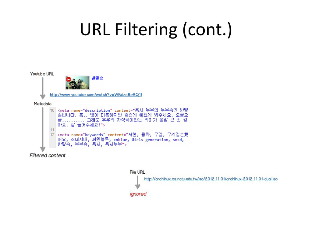 URL Filtering (cont.)