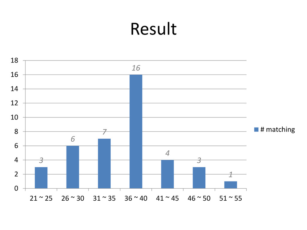 Result 3 6 7 16 4 3 1 21 ~ 25 26 ~ 30 31 ~ 35 3...