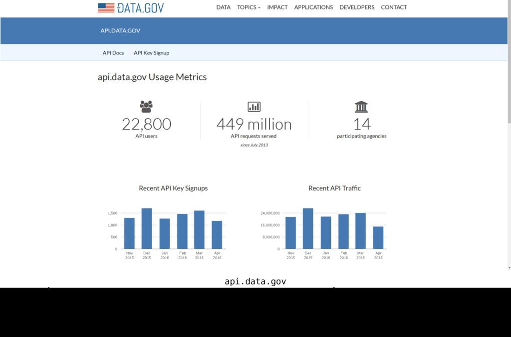 api.data.gov Aujourd'hui, aux États-Unis, 14 mi...