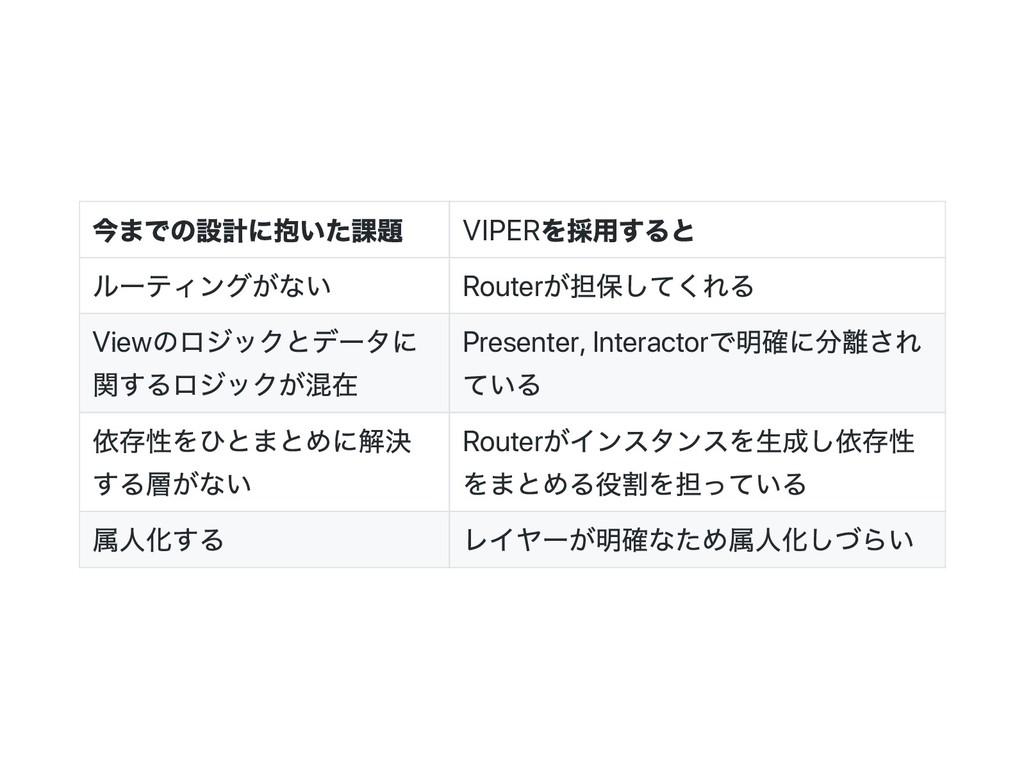 今までの設計に抱いた課題 VIPER を採用すると ルー ティングがない Router が担保...