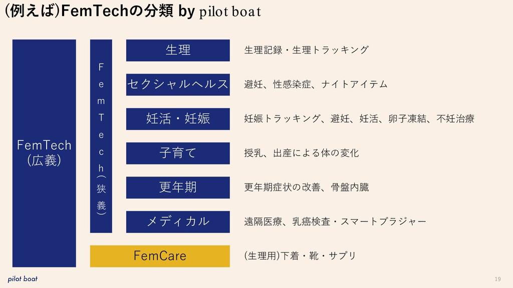 19 (例えば)FemTechの分類 by pilot boat FemTech (広義) 生...