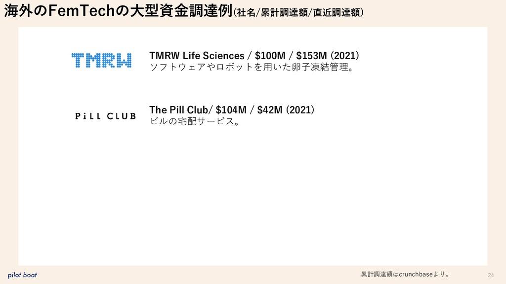 24 TMRW Life Sciences / $100M / $153M (2021) ソフ...