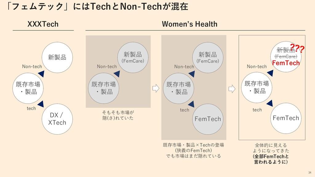 既存市場 ・製品 新製品 DX / XTech tech Non-tech XXXTech N...