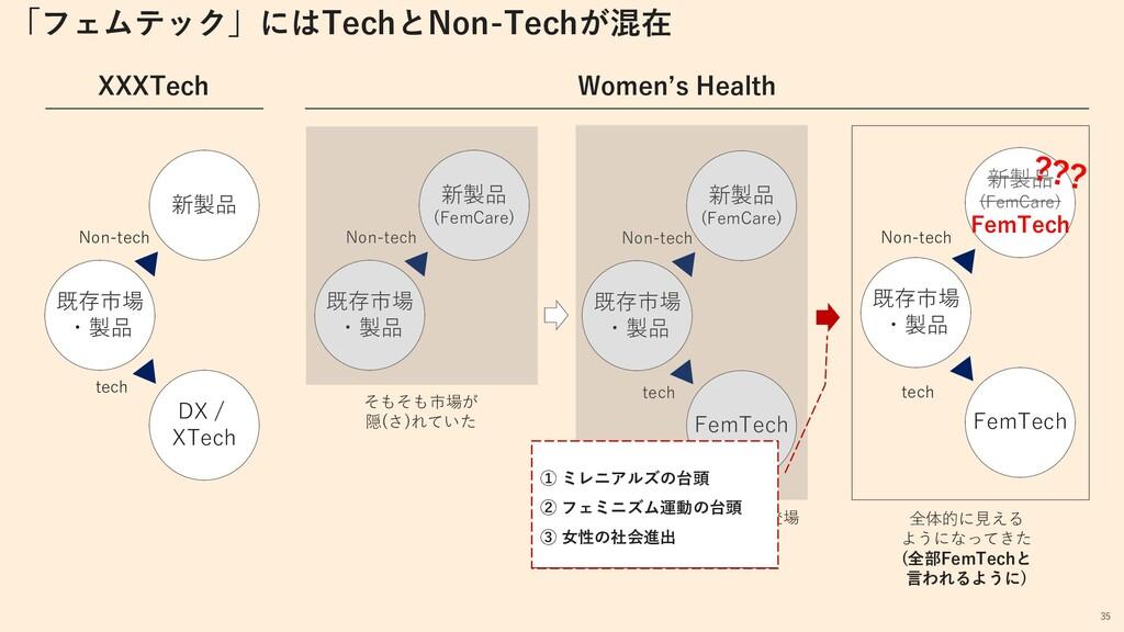 既存市場・製品×Techの登場 (狭義のFemTech) 既存市場 ・製品 新製品 DX / ...