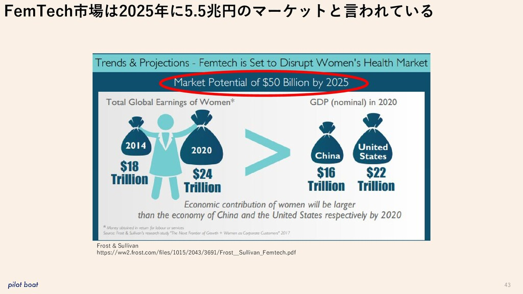 43 FemTech市場は2025年に5.5兆円のマーケットと言われている Frost & S...