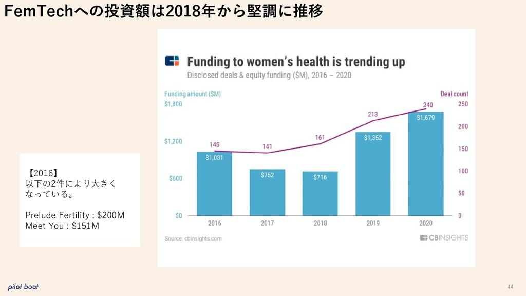 44 FemTechへの投資額は2018年から堅調に推移 【2016】 以下の2件により大きく...