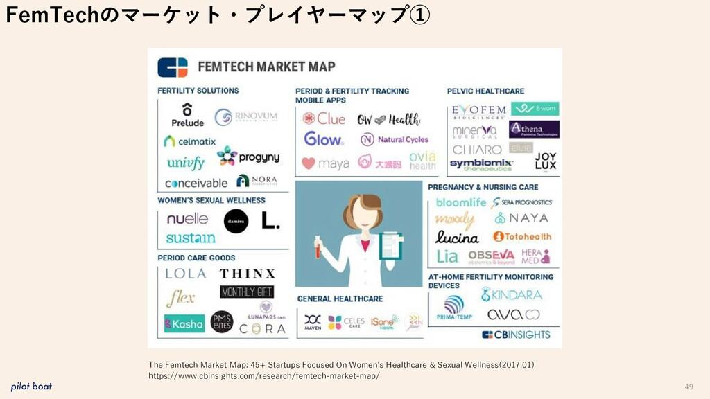 49 FemTechのマーケット・プレイヤーマップ① The Femtech Market M...