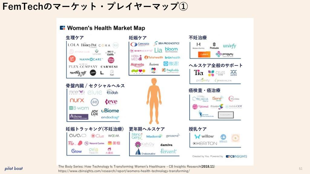 51 FemTechのマーケット・プレイヤーマップ① 生理ケア 妊娠ケア 不妊治療 ヘルスケア...