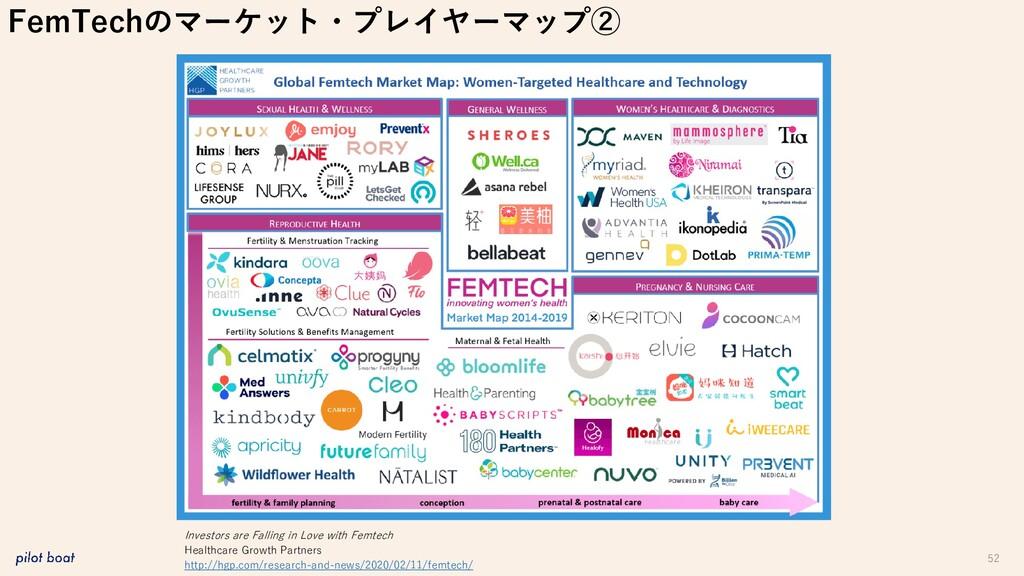 52 FemTechのマーケット・プレイヤーマップ② Investors are Fallin...