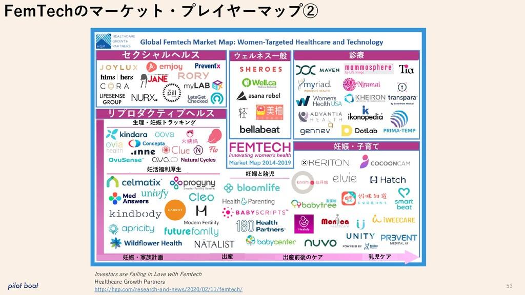53 FemTechのマーケット・プレイヤーマップ② Investors are Fallin...