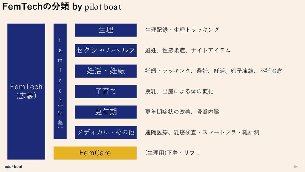 54 FemTechの分類 by pilot boat FemTech (広義) 生理 妊活・...