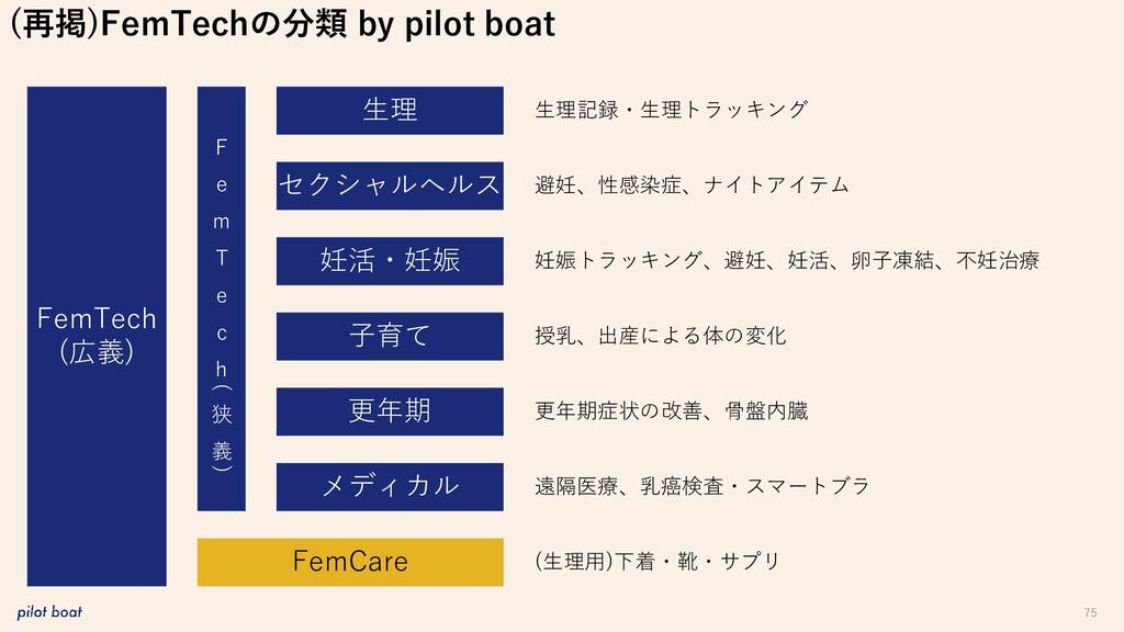 75 (再掲)FemTechの分類 by pilot boat FemTech (広義) 生理...