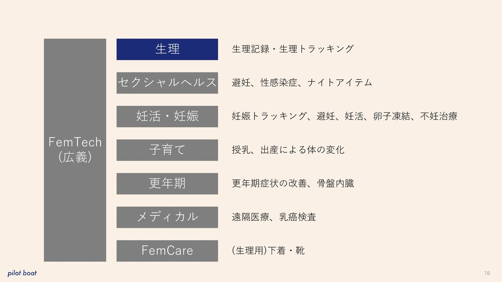 76 FemTech (広義) 生理 妊活・妊娠 子育て 更年期 メディカル FemCare ...