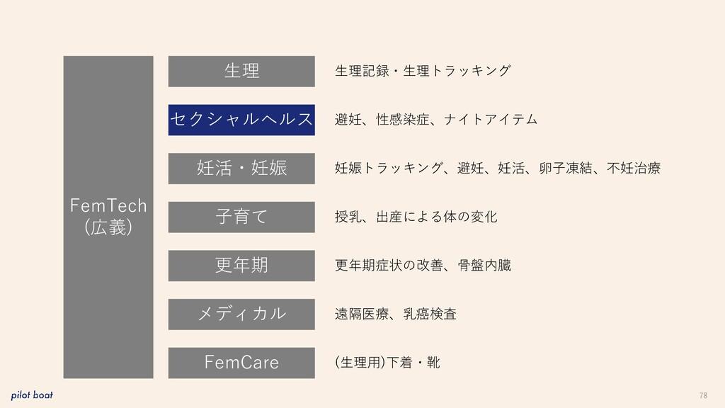 78 FemTech (広義) 生理 妊活・妊娠 子育て 更年期 メディカル FemCare ...