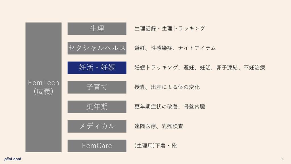 80 FemTech (広義) 生理 妊活・妊娠 子育て 更年期 メディカル FemCare ...