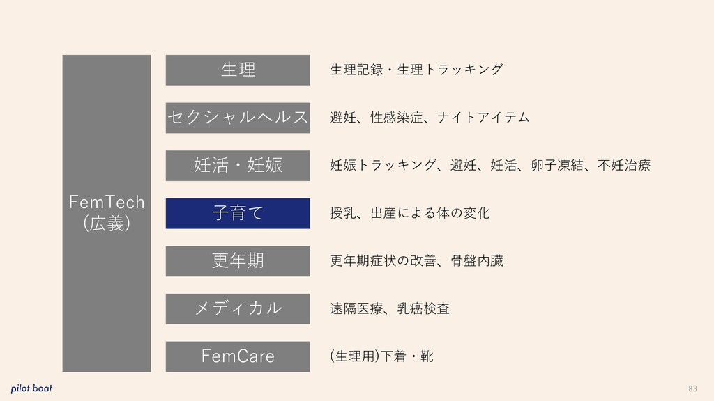 83 FemTech (広義) 生理 妊活・妊娠 子育て 更年期 メディカル FemCare ...