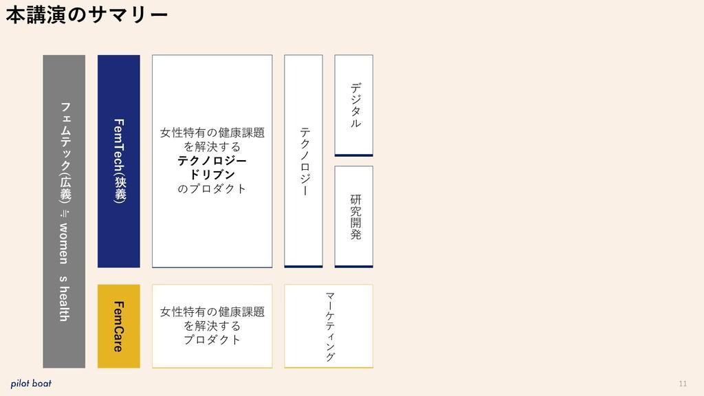 11 本講演のサマリー フ ェ ム テ ッ ク ( 広 義 ) ≒ women ' s hea...