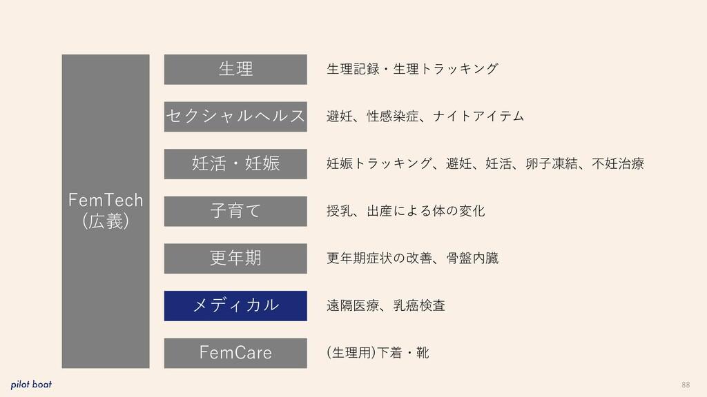 88 FemTech (広義) 生理 妊活・妊娠 子育て 更年期 メディカル FemCare ...