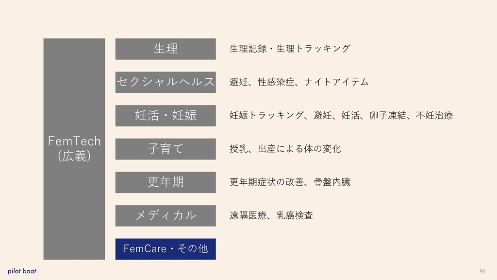 90 FemTech (広義) 生理 妊活・妊娠 子育て 更年期 メディカル FemCare・...