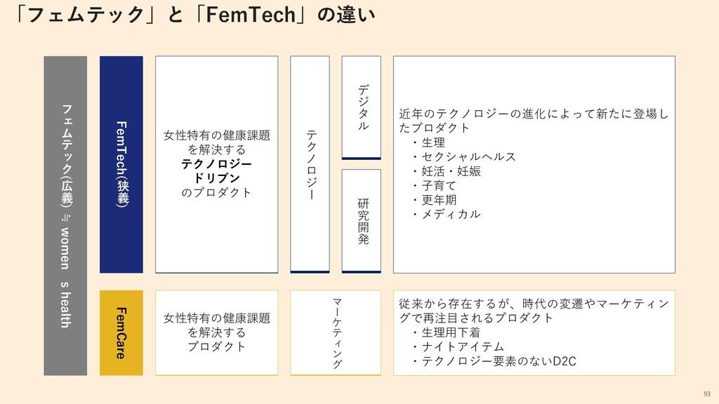 「フェムテック」と「FemTech」の違い フ ェ ム テ ッ ク ( 広 義 ) ≒ wom...