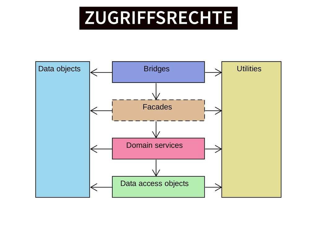 ZUGRIFFSRECHTE ZUGRIFFSRECHTE Facades Bridges D...