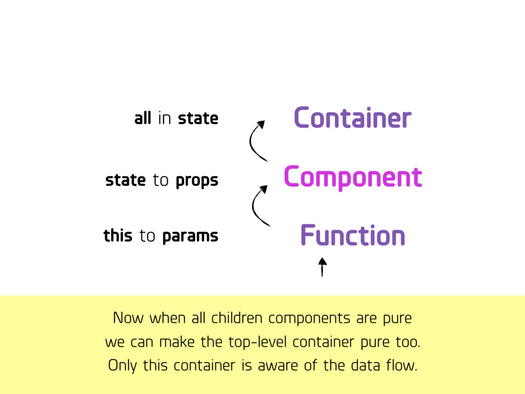 Now when all children components are pure we c...