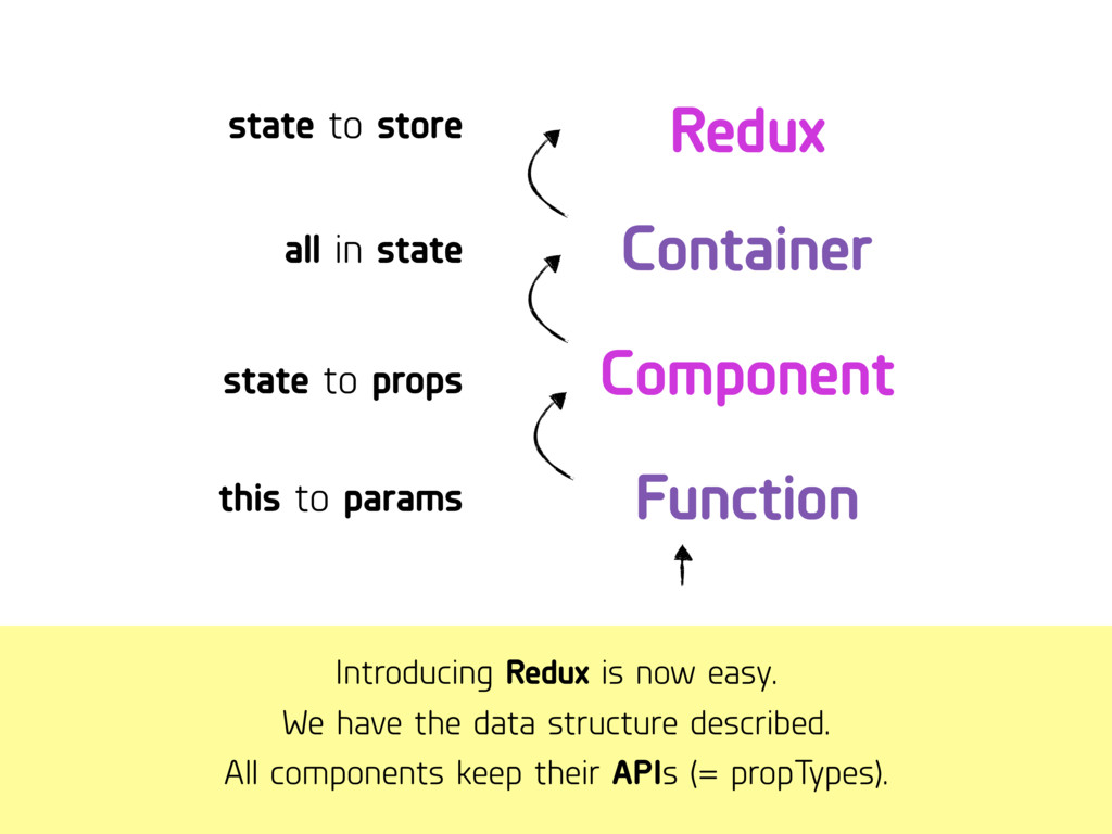 Introducing Redux is now easy. We have the data...