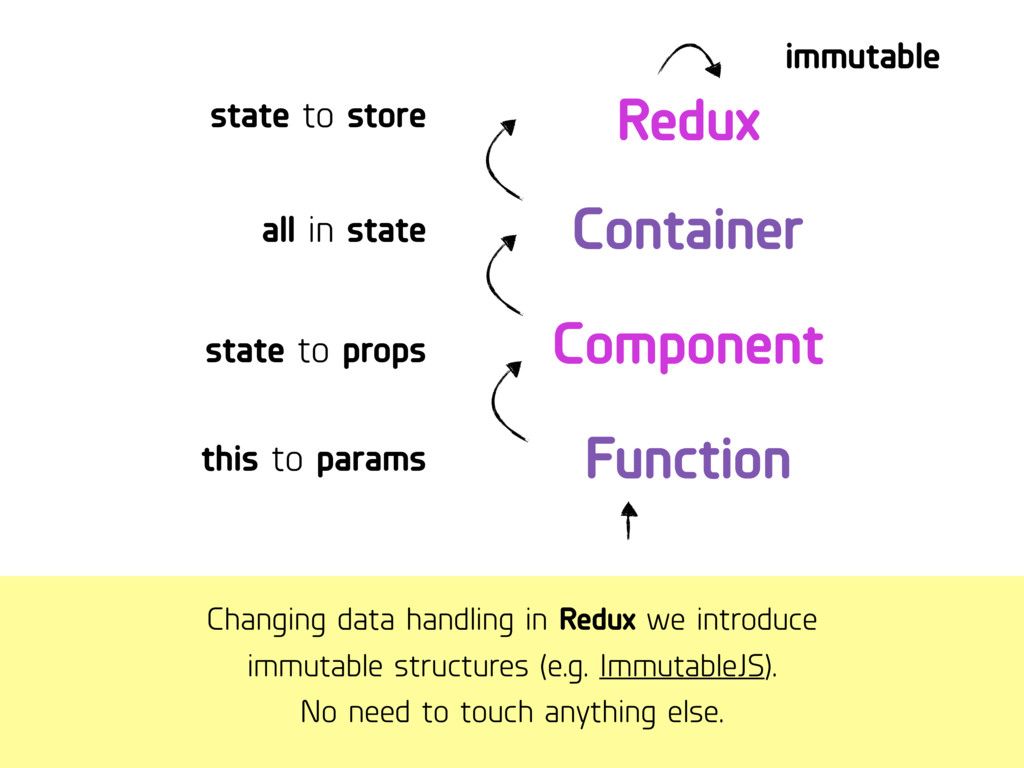 Changing data handling in Redux we introduce i...