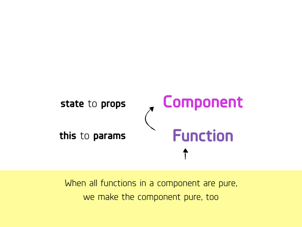 When all functions in a component are pure, we...