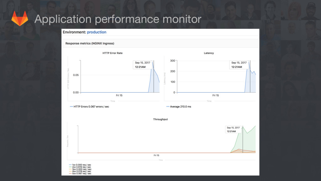 Application performance monitor