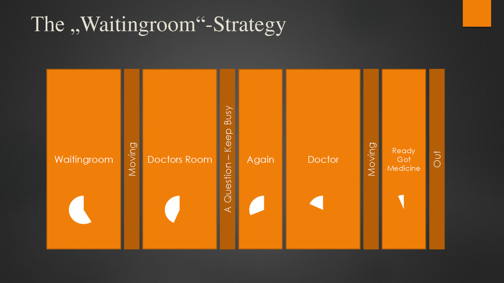 "The ""Waitingroom""-Strategy Waitingroom Moving D..."