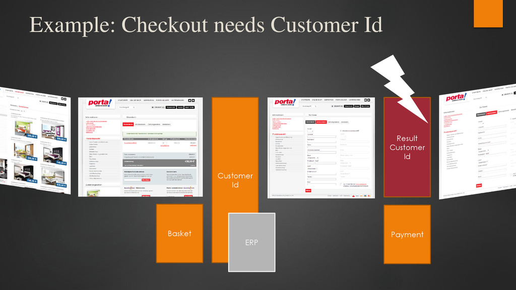 Example: Checkout needs Customer Id Customer Id...