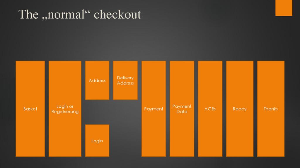 """The """"normal"""" checkout Basket Login or Registrie..."""