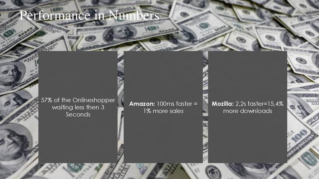 Performance in Numbers 57% of the Onlineshopper...