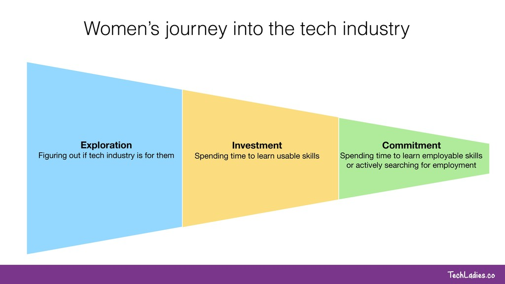 TechLadies.co Women's journey into the tech ind...