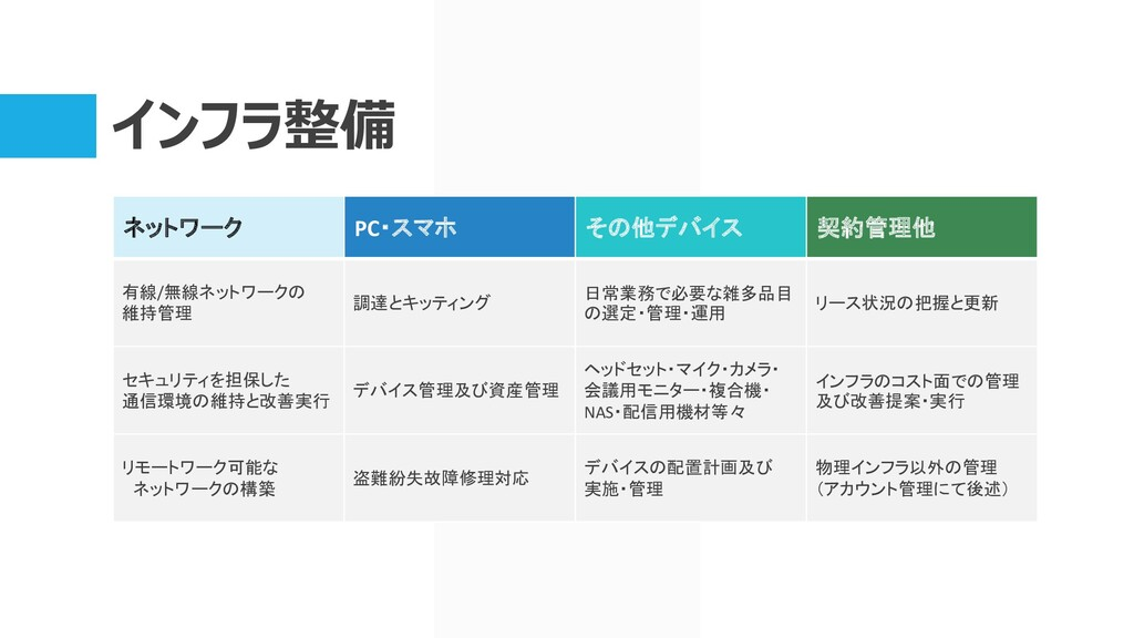 インフラ整備 ネットワーク PC・スマホ その他デバイス 契約管理他 有線/無線ネットワークの...