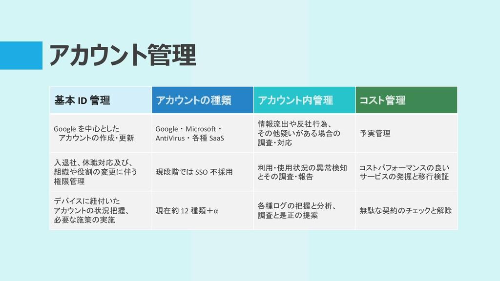 アカウント管理 基本 ID 管理 アカウントの種類 アカウント内管理 コスト管理 Google...