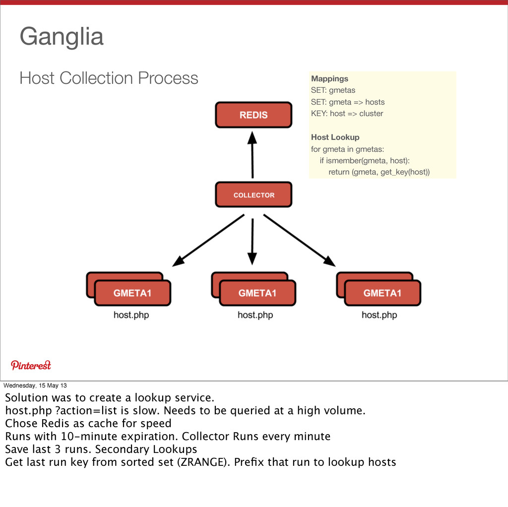 Host Collection Process Ganglia Mappings SET: g...