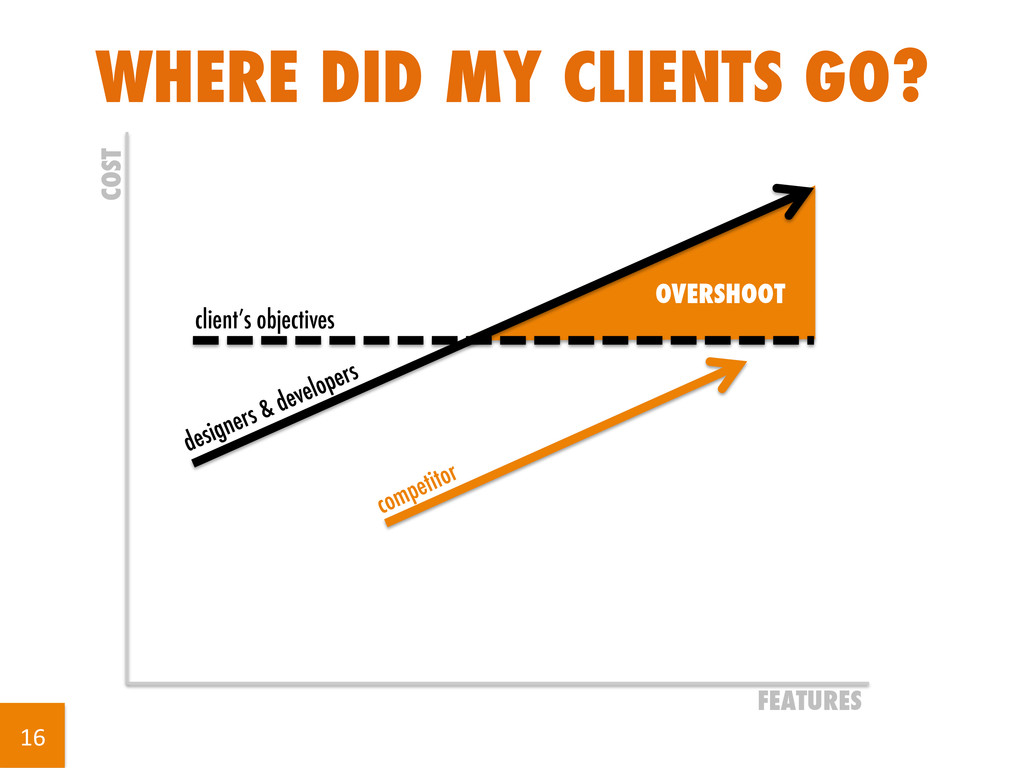WHERE DID MY CLIENTS GO? FEATURES COST client's...