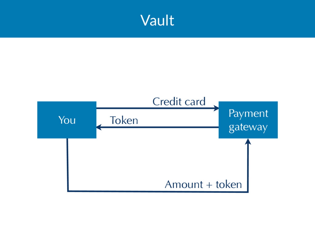 Vault Credit card Token Amount + token You Paym...