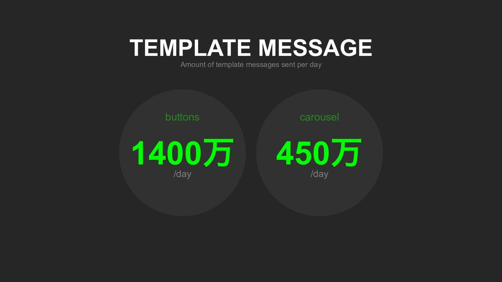 /day carousel /day buttons Amount of template m...