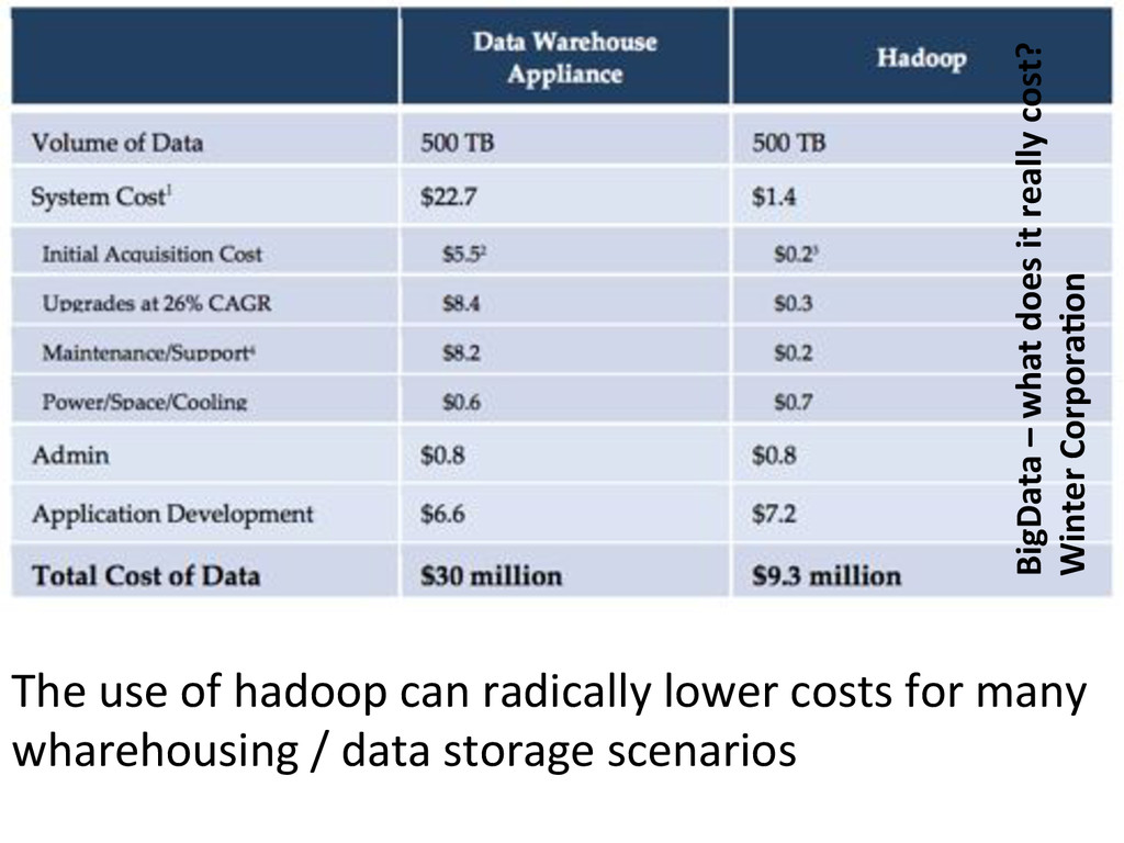 The#use#of#hadoop#can#radically#lower#costs#for...